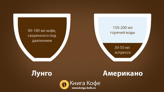 отличие напитков