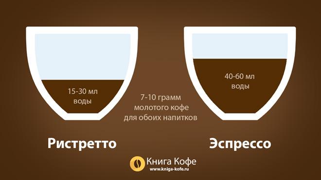отличия ристретто от эспрессо